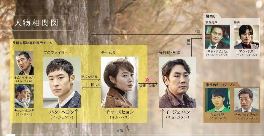 シグナル(韓国ドラマ) あらすじ 第2話~第4話 詳細!!