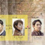 シグナル(韓国ドラマ) あらすじ 第7話~第8話 大盗事件続き